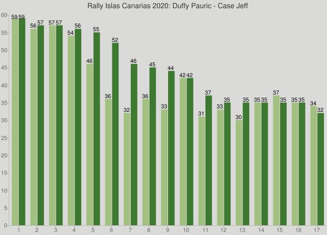 Rally Islas Canarias 2020: Duffy Pauric - Case Jeff