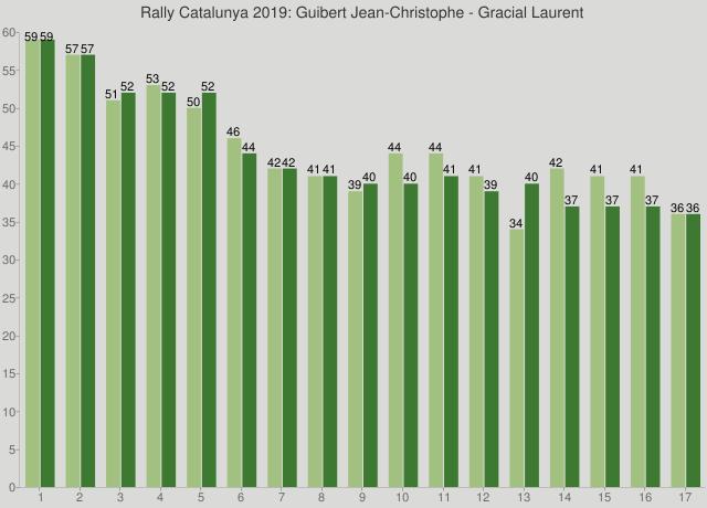 Rally Catalunya 2019: Guibert Jean-Christophe - Gracial Laurent