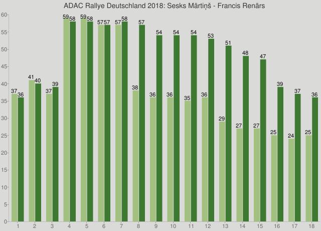 ADAC Rallye Deutschland 2018: Sesks Mārtiņš - Francis Renārs