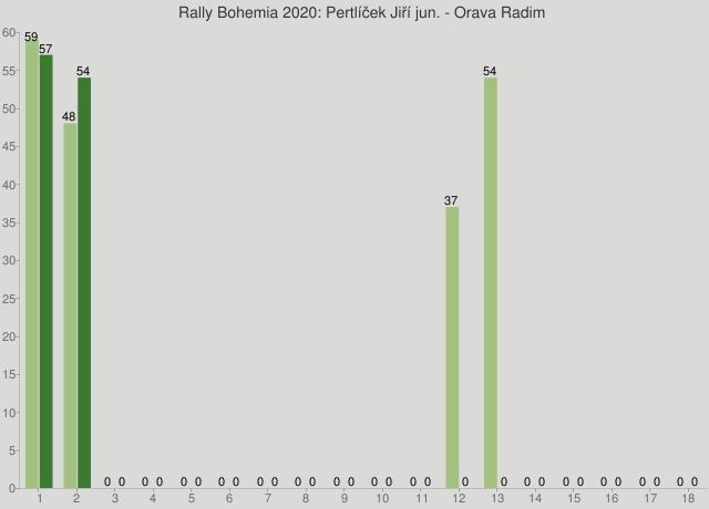 Rally Bohemia 2020: Pertlíček Jiří jun. - Orava Radim