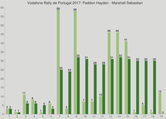 Vodafone Rally de Portugal 2017: Paddon Hayden - Marshall Sebastian
