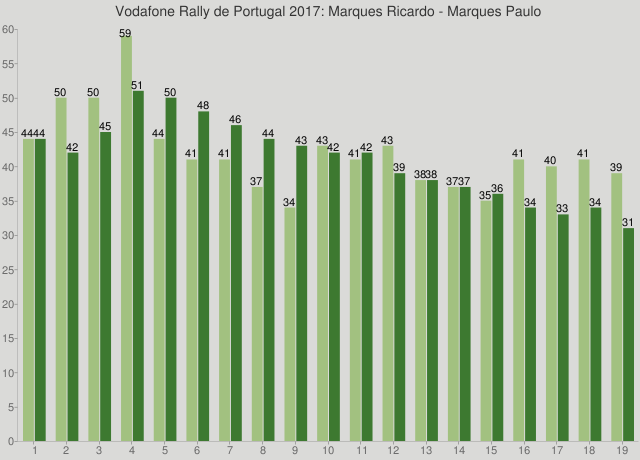Vodafone Rally de Portugal 2017: Marques Ricardo - Marques Paulo