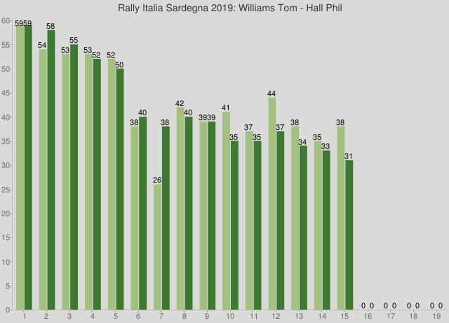 Rally Italia Sardegna 2019: Williams Tom - Hall Phil