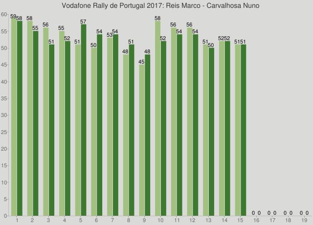 Vodafone Rally de Portugal 2017: Reis Marco - Carvalhosa Nuno