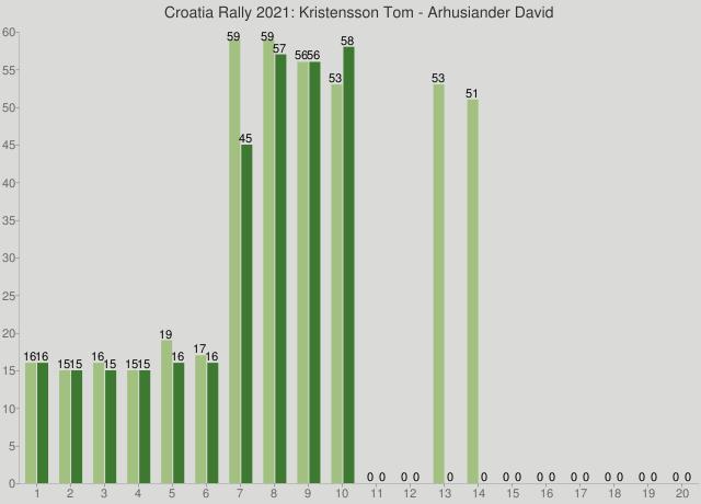 Croatia Rally 2021: Kristensson Tom - Arhusiander David