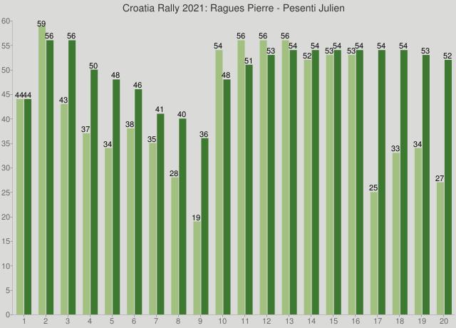 Croatia Rally 2021: Ragues Pierre - Pesenti Julien