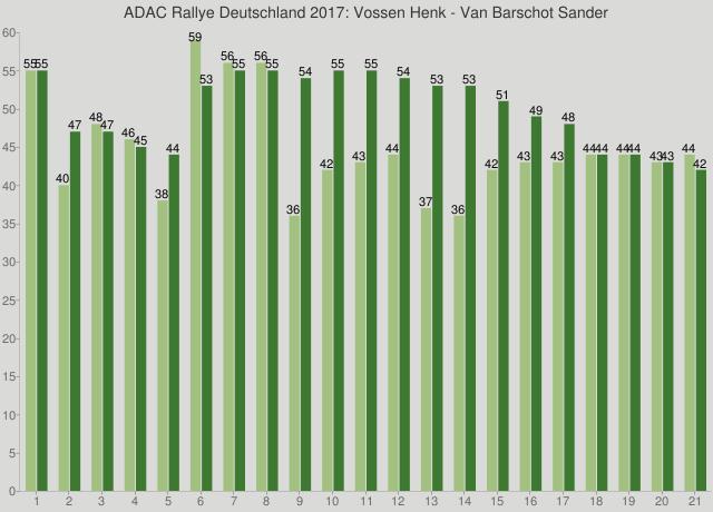 ADAC Rallye Deutschland 2017: Vossen Henk - Van Barschot Sander