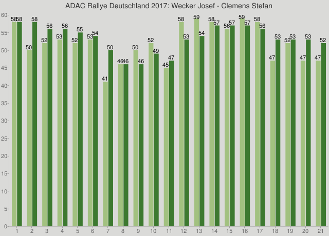 ADAC Rallye Deutschland 2017: Wecker Josef - Clemens Stefan
