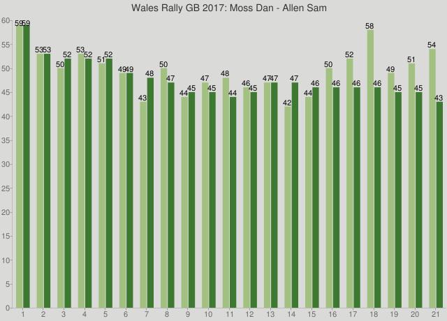 Wales Rally GB 2017: Moss Dan - Allen Sam