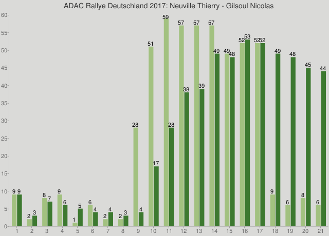 ADAC Rallye Deutschland 2017: Neuville Thierry - Gilsoul Nicolas