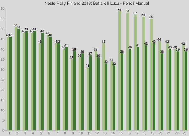 Neste Rally Finland 2018: Bottarelli Luca - Fenoli Manuel