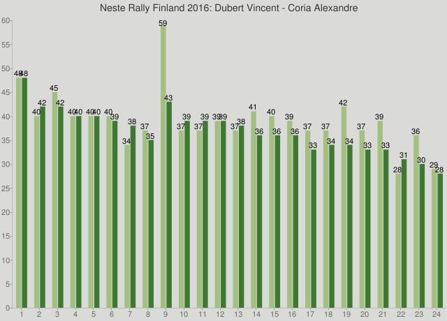 Neste Rally Finland 2016: Dubert Vincent - Coria Alexandre