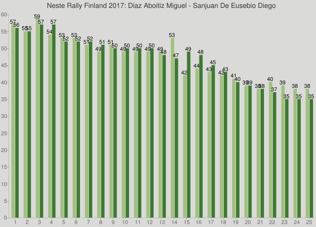 Neste Rally Finland 2017: Diaz Aboitiz Miguel - Sanjuan De Eusebio Diego