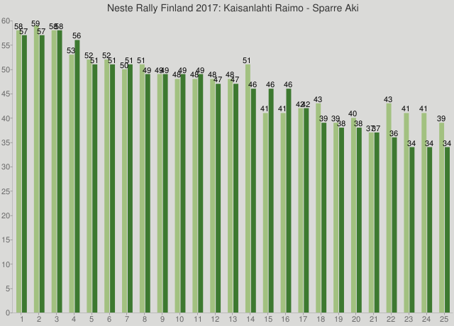 Neste Rally Finland 2017: Kaisanlahti Raimo - Sparre Aki
