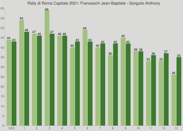 Rally di Roma Capitale 2021: Franceschi Jean-Baptiste - Gorguilo Anthony