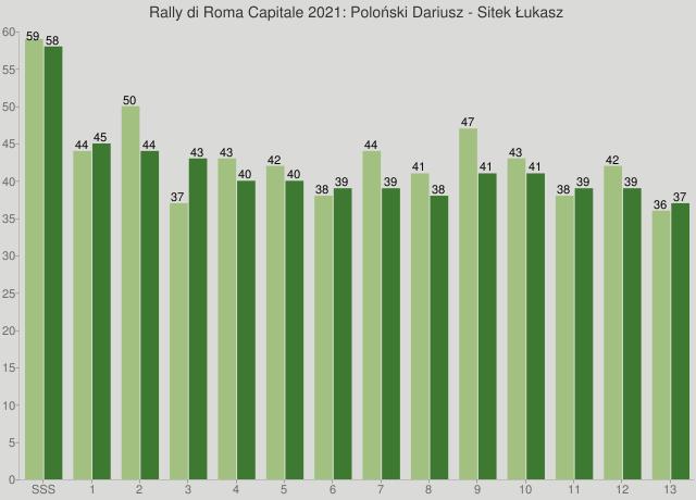 Rally di Roma Capitale 2021: Poloński Dariusz - Sitek Łukasz