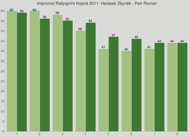 Impromat Rallysprint Kopná 2011: Harásek Zbyněk - Petr Roman