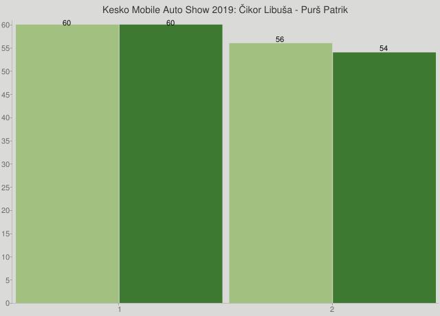 Kesko Mobile Auto Show 2019: Čikor Libuša - Purš Patrik