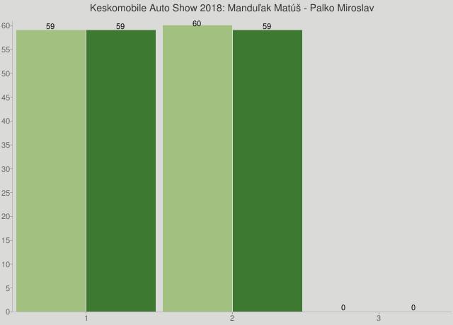 Keskomobile Auto Show 2018: Manduľak Matúš - Palko Miroslav