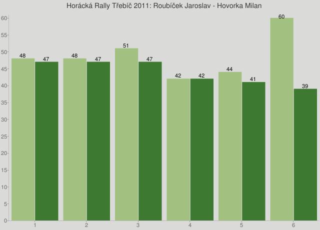 Horácká Rally Třebíč 2011: Roubíček Jaroslav - Hovorka Milan