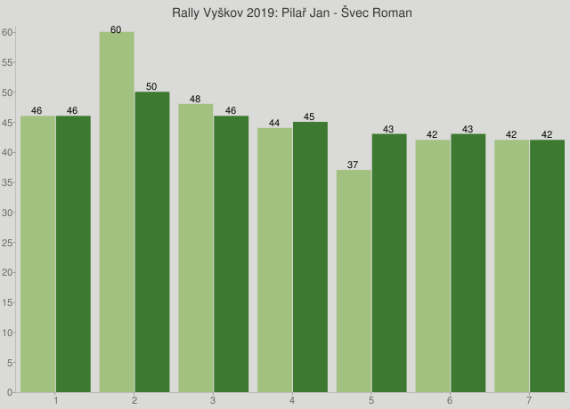 Rally Vyškov 2019: Pilař Jan - Švec Roman