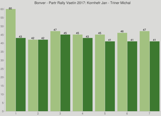 Bonver - Partr Rally Vsetín 2017: Kornhefr Jan - Triner Michal