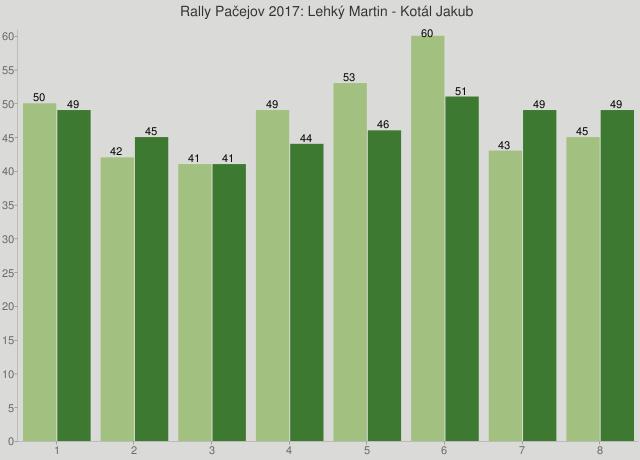 Rally Pačejov 2017: Lehký Martin - Kotál Jakub