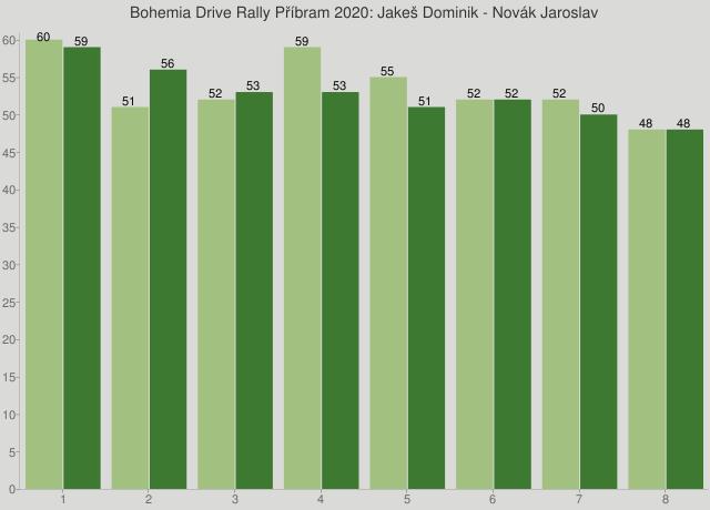 Bohemia Drive Rally Příbram 2020: Jakeš Dominik - Novák Jaroslav