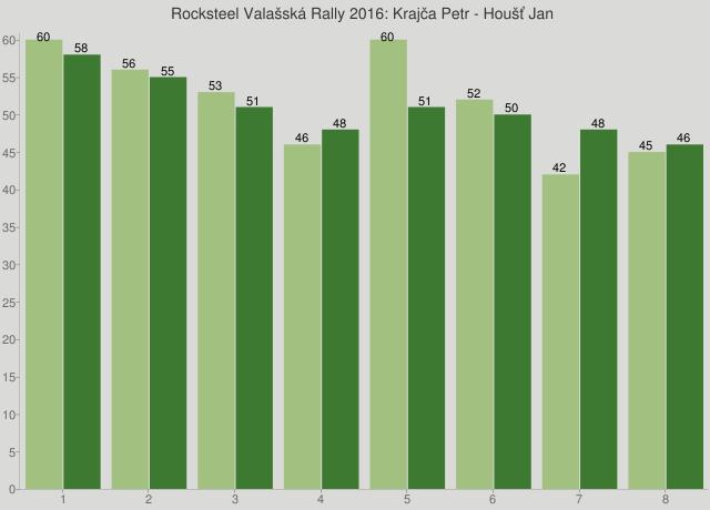 Rocksteel Valašská Rally 2016: Krajča Petr - Houšť Jan