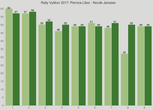 Rally Vyškov 2017: Pernica Libor - Novák Jaroslav