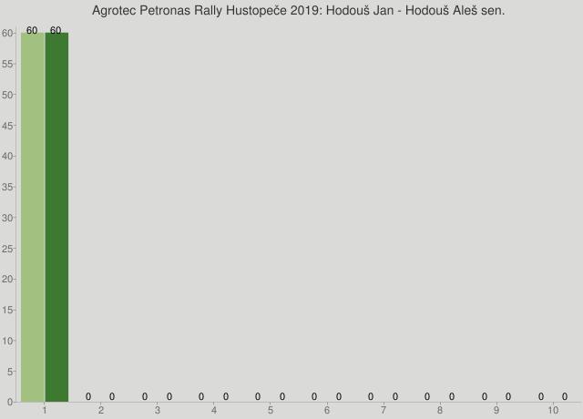 Agrotec Petronas Rally Hustopeče 2019: Hodouš Jan - Hodouš Aleš sen.