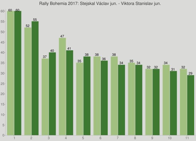Rally Bohemia 2017: Stejskal Václav jun. - Viktora Stanislav jun.