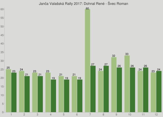 Janča Valašská Rally 2017: Dohnal René - Švec Roman