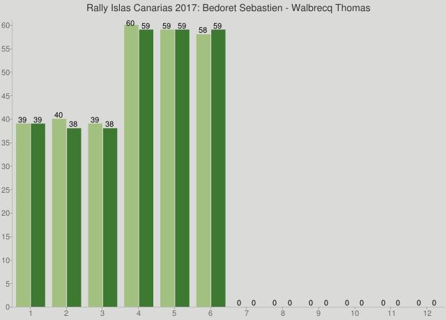 Rally Islas Canarias 2017: Bedoret Sebastien - Walbrecq Thomas