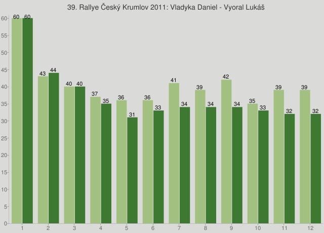 39. Rallye Český Krumlov 2011: Vladyka Daniel - Vyoral Lukáš