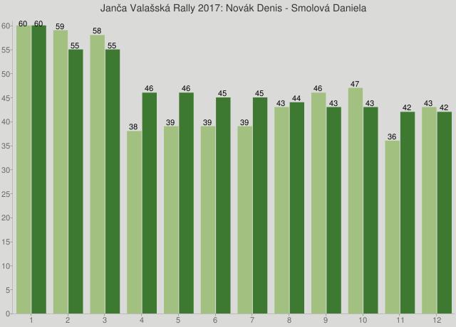 Janča Valašská Rally 2017: Novák Denis - Smolová Daniela