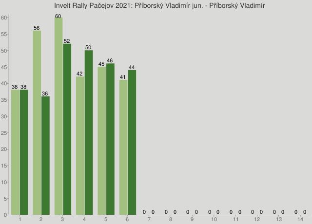 Invelt Rally Pačejov 2021: Příborský Vladimír jun. - Příborský Vladimír