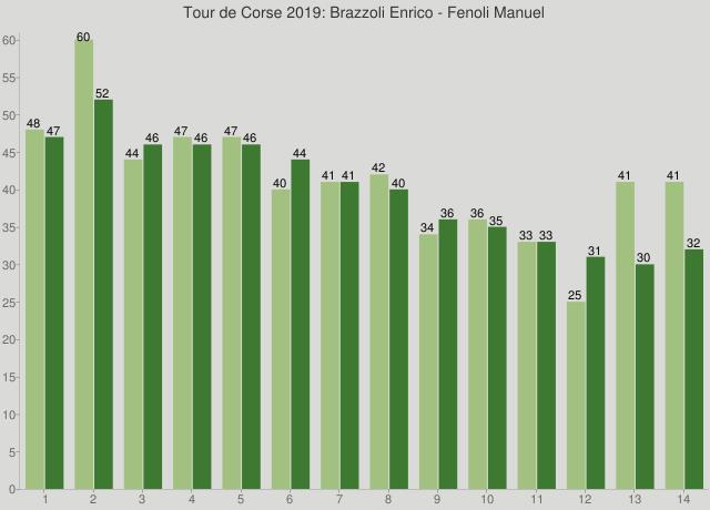 Tour de Corse 2019: Brazzoli Enrico - Fenoli Manuel