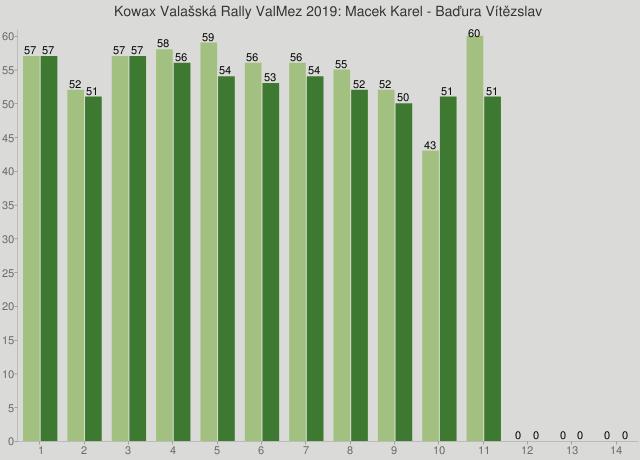 Kowax Valašská Rally ValMez 2019: Macek Karel - Baďura Vítězslav