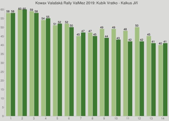 Kowax Valašská Rally ValMez 2019: Kubík Vratko - Kalkus Jiří
