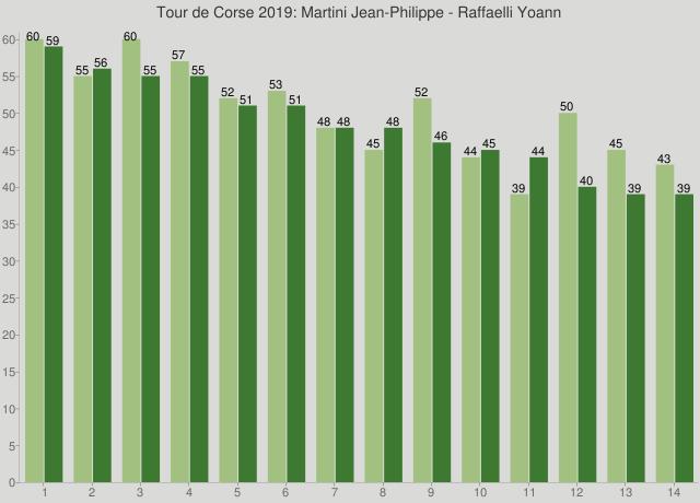 Tour de Corse 2019: Martini Jean-Philippe - Raffaelli Yoann