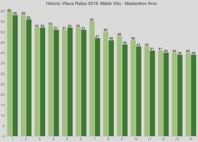 Historic Vltava Rallye 2018: Mättik Villu - Maslenikov Arvo