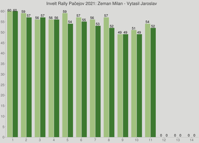 Invelt Rally Pačejov 2021: Zeman Milan - Vytasil Jaroslav