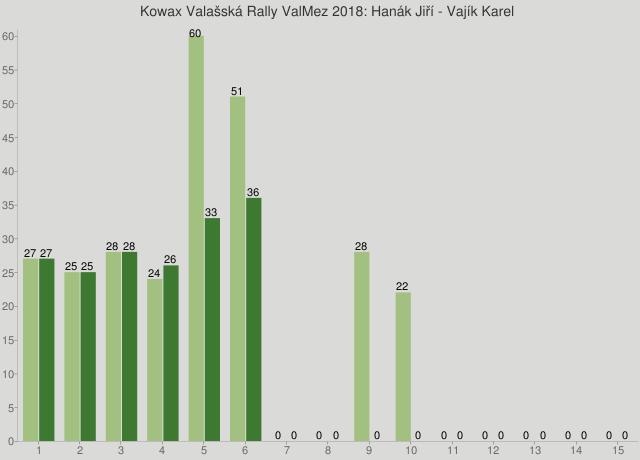 Kowax Valašská Rally ValMez 2018: Hanák Jiří - Vajík Karel