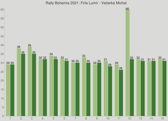 Rally Bohemia 2021: Firla Lumír - Večerka Michal