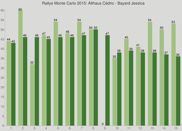 Rallye Monte Carlo 2015: Althaus Cédric - Bayard Jessica