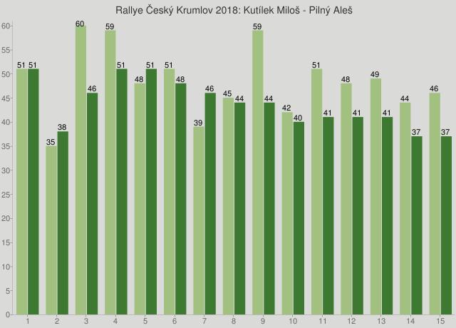 Rallye Český Krumlov 2018: Kutílek Miloš - Pilný Aleš