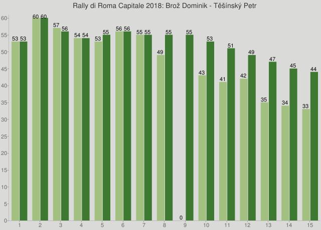 Rally di Roma Capitale 2018: Brož Dominik - Těšínský Petr