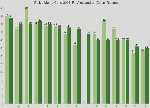 Rallye Monte Carlo 2015: Re Alessandro - Ciucci Giacomo