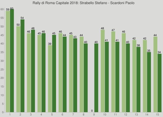 Rally di Roma Capitale 2018: Strabello Stefano - Scardoni Paolo
